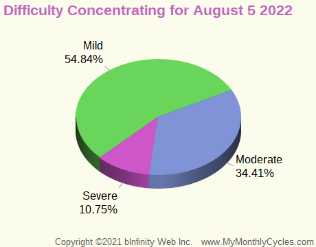 Symptom Infographic for Difficulty Concentrating