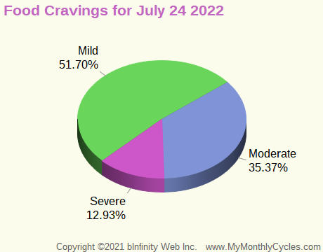 Symptom Infographic for Food Cravings