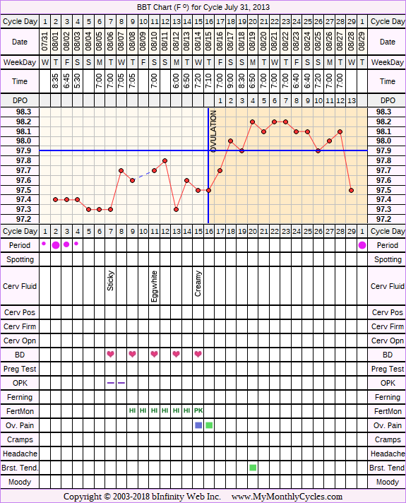 Fertility Chart for cycle Jul 31, 2013, chart owner tags: Ovulation Prediction Kits, Over Weight