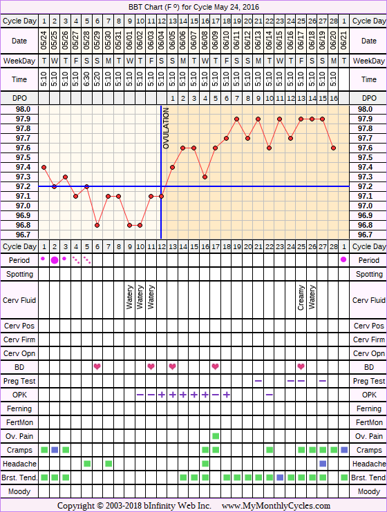 Fertility Chart for cycle May 24, 2016, chart owner tags: Acupuncture, Bromocriptine, Endometriosis, Ovulation Prediction Kits, Other Meds