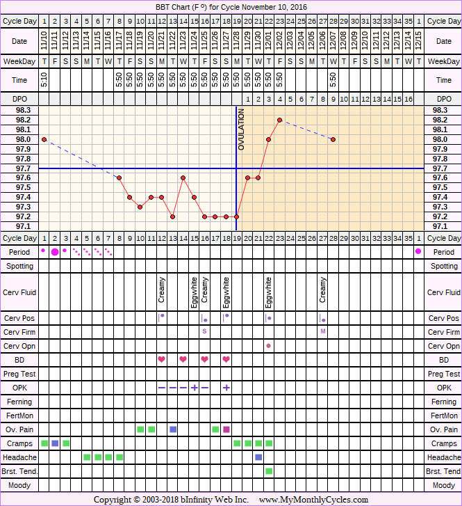 Fertility Chart for cycle Nov 10, 2016, chart owner tags: Acupuncture, Bromocriptine, Endometriosis, Ovulation Prediction Kits