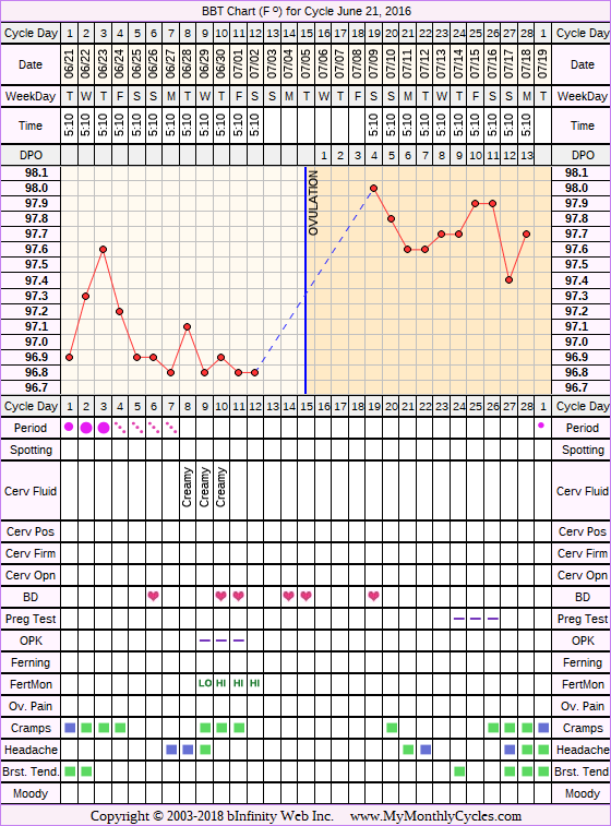 Fertility Chart for cycle Jun 21, 2016, chart owner tags: Acupuncture, Bromocriptine, Endometriosis, Fertility Monitor, Herbal Fertility Supplement, Ovulation Prediction Kits, Other Meds