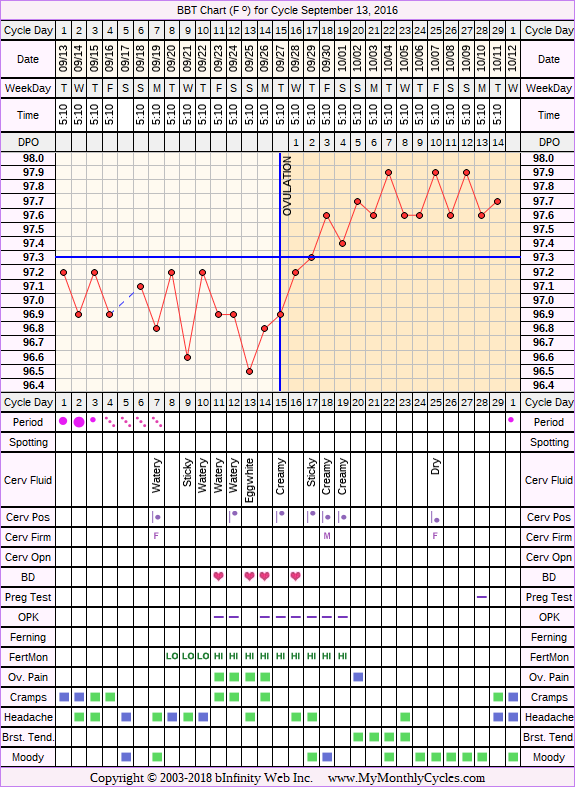 Fertility Chart for cycle Sep 13, 2016, chart owner tags: Acupuncture, Bromocriptine, Endometriosis, Herbal Fertility Supplement, Ovulation Prediction Kits