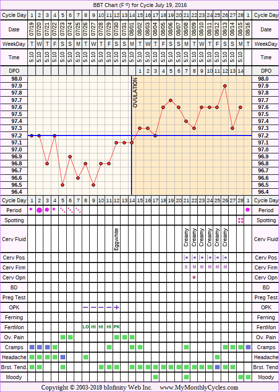 Fertility Chart for cycle Jul 19, 2016, chart owner tags: Acupuncture, Bromocriptine, Endometriosis, Ovulation Prediction Kits, Other Meds