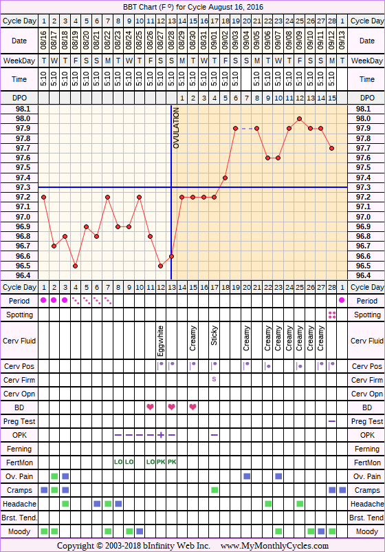 Fertility Chart for cycle Aug 16, 2016, chart owner tags: Acupuncture, Bromocriptine, Endometriosis, Herbal Fertility Supplement, Ovulation Prediction Kits, Other Meds