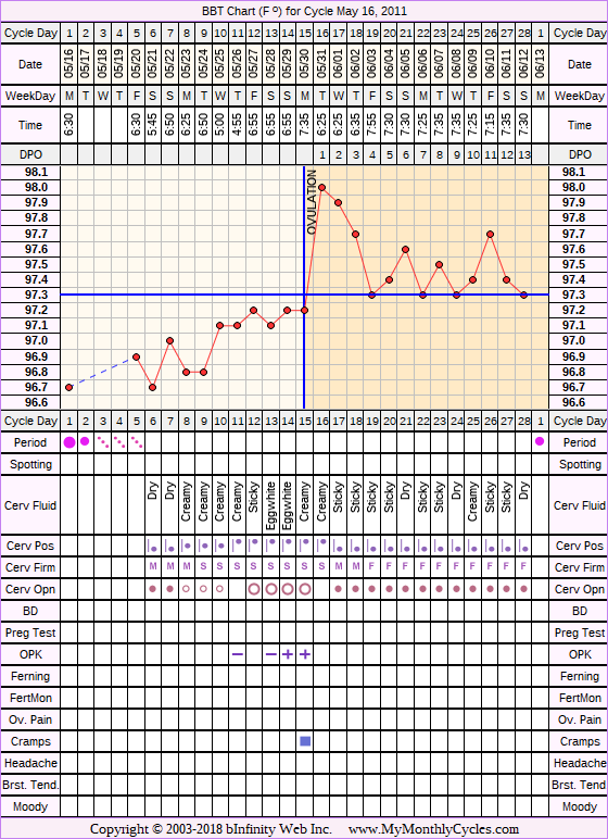 Fertility Chart for cycle May 16, 2011, chart owner tags: Ovulation Prediction Kits