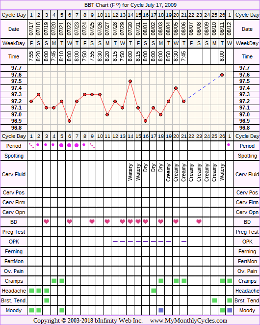 Fertility Chart for cycle Jul 17, 2009, chart owner tags: After the Pill, Miscarriage