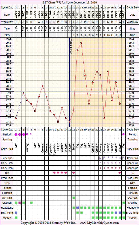 BBT Chart for cycle Dec 15, 2016