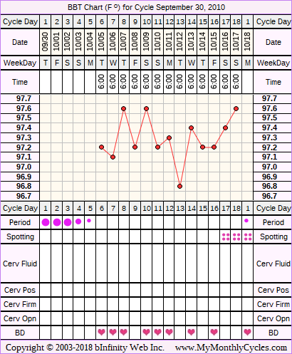 Fertility Chart for cycle Sep 30, 2010, chart owner tags: After Depo Provera, Anovulatory, Herbal Fertility Supplement