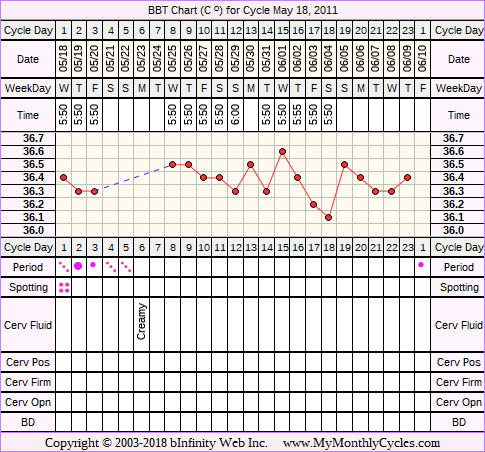Fertility Chart for cycle May 18, 2011