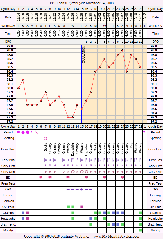 Fertility Chart for cycle Nov 14, 2008, chart owner tags: Ovulation Prediction Kits, Over Weight