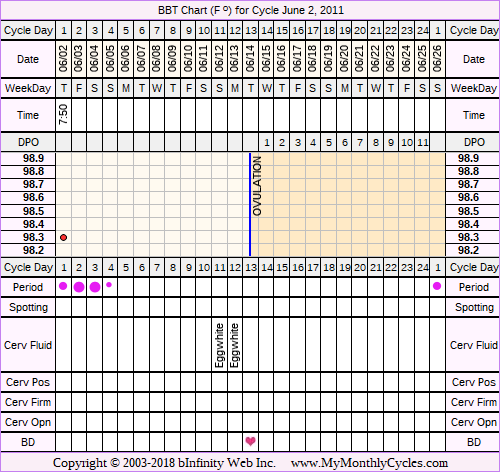 Fertility Chart for cycle Jun 2, 2011, chart owner tags: Fertility Monitor