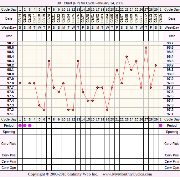 Fertility Chart for cycle Feb 14, 2009, chart owner tags: Clomid