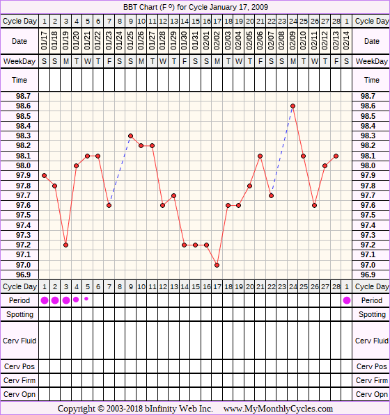 Fertility Chart for cycle Jan 17, 2009, chart owner tags: Clomid