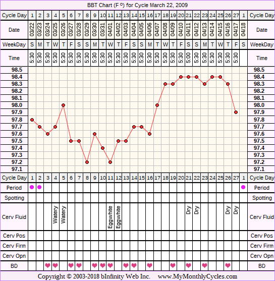 Fertility Chart for cycle Mar 22, 2009