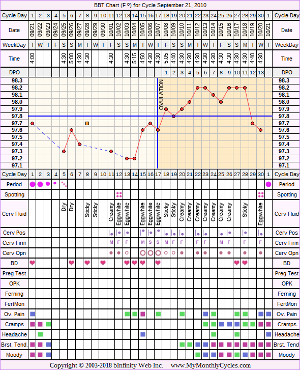 Fertility Chart for cycle Sep 21, 2010