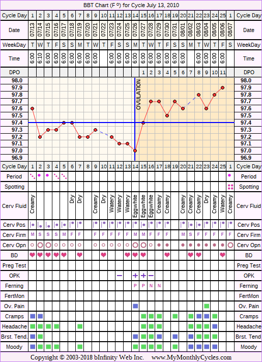 Fertility Chart for cycle Jul 13, 2010, chart owner tags: BFN (Not Pregnant), Herbal Fertility Supplement, Miscarriage, Slow Riser, Stress Cycle