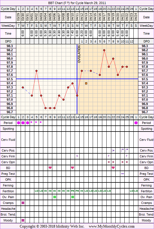 Fertility Chart for cycle Mar 29, 2011, chart owner tags: Fertility Monitor, Illness