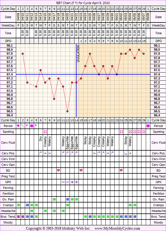 Fertility Chart for cycle Apr 9, 2010, chart owner tags: After the Pill, Metformin, Ovulation Prediction Kits, PCOS, Under Weight