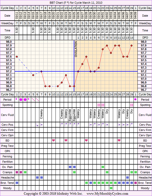 Fertility Chart for cycle Mar 11, 2010, chart owner tags: After the Pill, Metformin, Ovulation Prediction Kits, PCOS, Under Weight