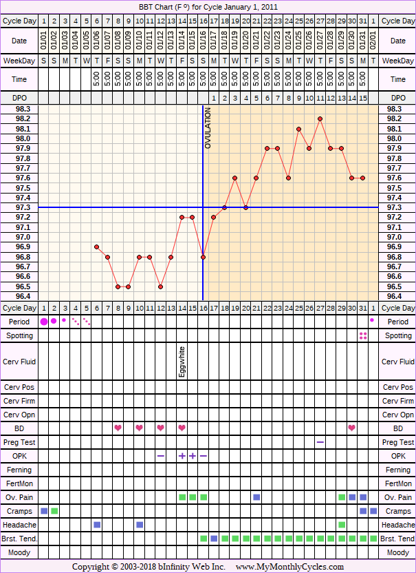 Fertility Chart for cycle Jan 1, 2011, chart owner tags: Metformin, Ovulation Prediction Kits, PCOS, Under Weight
