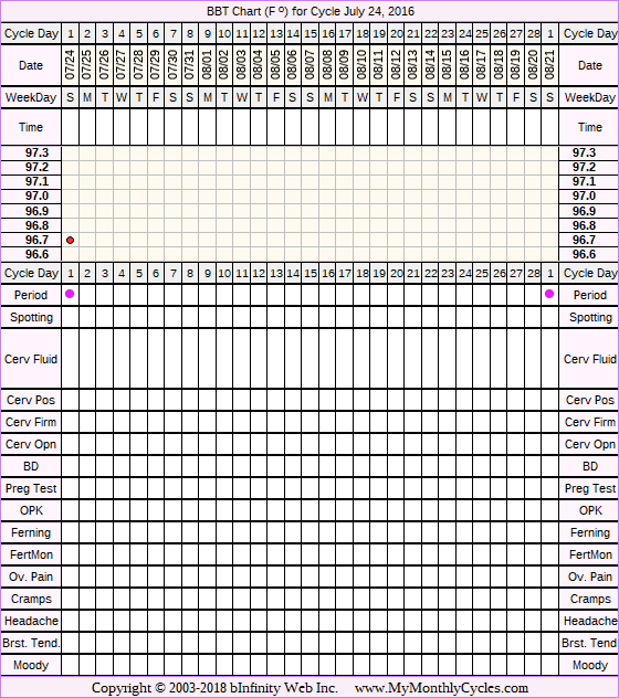 Fertility Chart for cycle Jul 24, 2016, chart owner tags: Hyperthyroidism