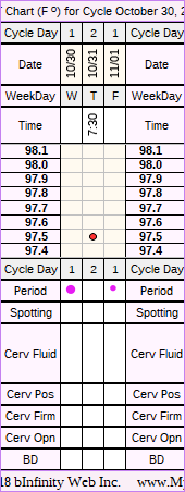 Fertility Chart for cycle Oct 30, 2013