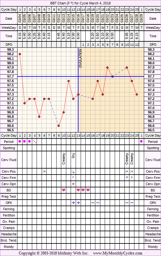 Fertility Chart for cycle Mar 4, 2018