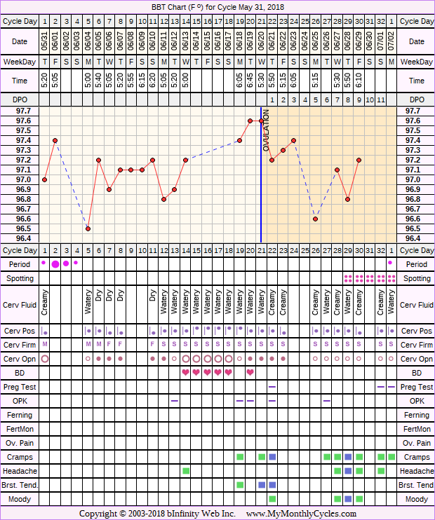 Fertility Chart for cycle May 31, 2018