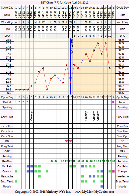 Fertility Chart for cycle Apr 20, 2011