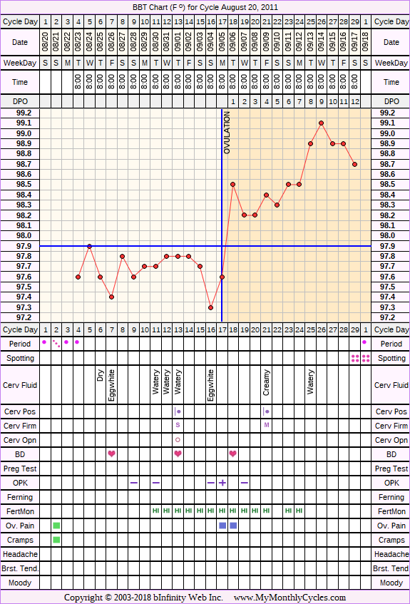 Fertility Chart for cycle Aug 20, 2011, chart owner tags: Clomid, Metformin, Other Meds