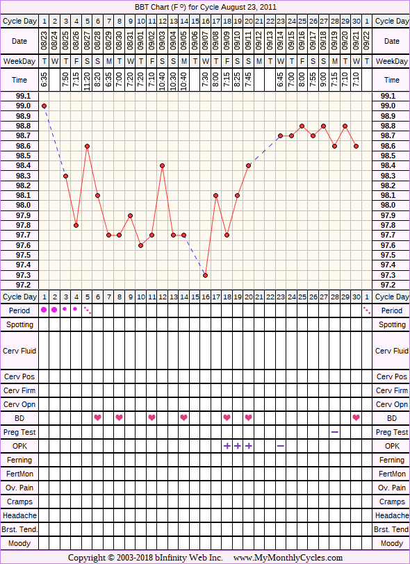 Fertility Chart for cycle Aug 23, 2011, chart owner tags: BFN (Not Pregnant), Clomid, Ovulation Prediction Kits