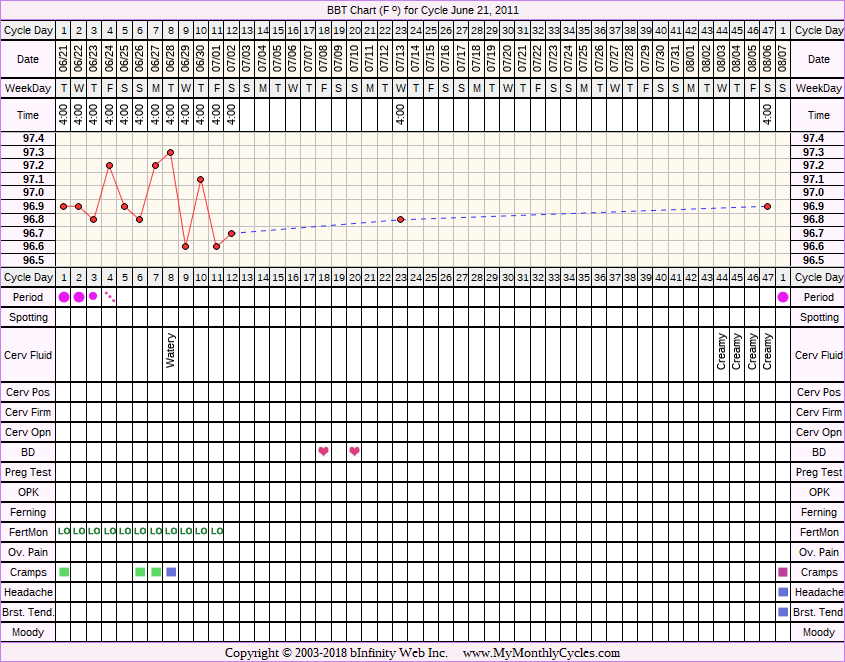 Fertility Chart for cycle Jun 21, 2011, chart owner tags: Fertility Monitor, Hypothyroidism, Metformin, Other Meds, PCOS