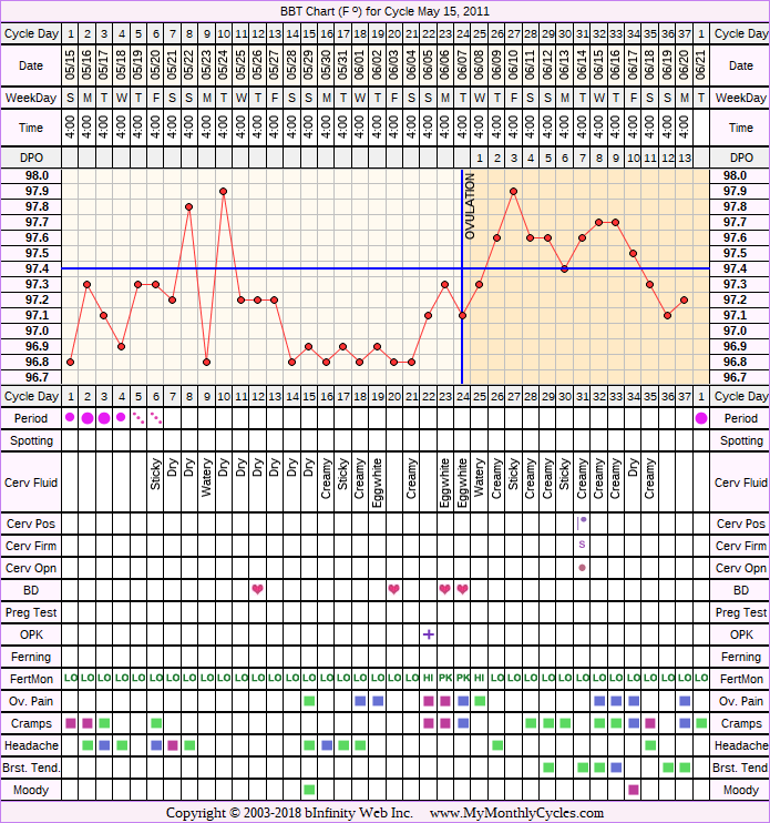 Fertility Chart for cycle May 15, 2011, chart owner tags: Fertility Monitor, Hypothyroidism, Metformin, Ovulation Prediction Kits, PCOS