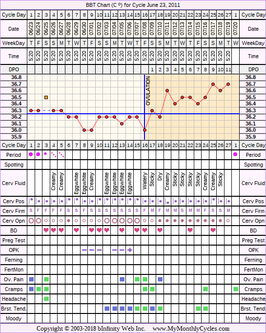 Fertility Chart for cycle Jun 23, 2011, chart owner tags: IUI, Ovulation Prediction Kits, Other Meds