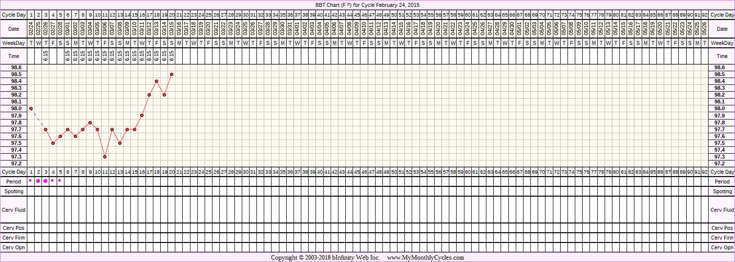 Fertility Chart for cycle Feb 24, 2015