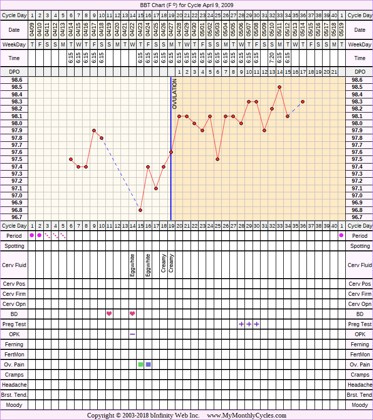 Fertility Chart for cycle Apr 9, 2009, chart owner tags: Miscarriage