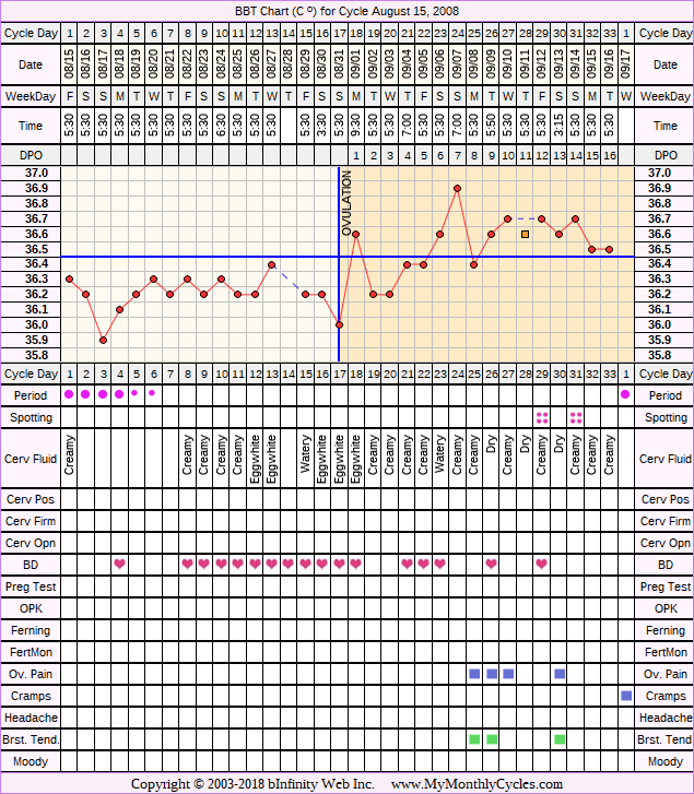 Fertility Chart for cycle Aug 15, 2008, chart owner tags: BFN (Not Pregnant)