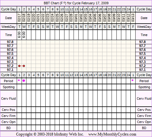 Fertility Chart for cycle Feb 17, 2009