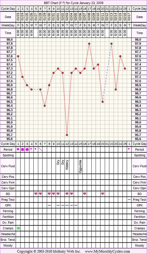 Fertility Chart for cycle Jan 23, 2009, chart owner tags: Ovulation Prediction Kits, Over Weight