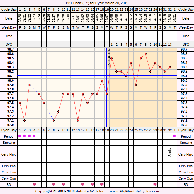 Fertility Chart for cycle Mar 20, 2015, chart owner tags: Clomid, PCOS