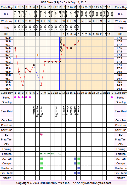 Fertility Chart for cycle Jul 14, 2016, chart owner tags: BreastFeeding, Miscarriage, Ovulation Prediction Kits, Other Meds