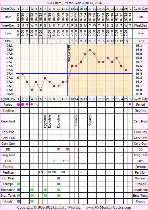 Fertility Chart for cycle Jun 19, 2016, chart owner tags: BreastFeeding, Miscarriage, Ovulation Prediction Kits, Other Meds