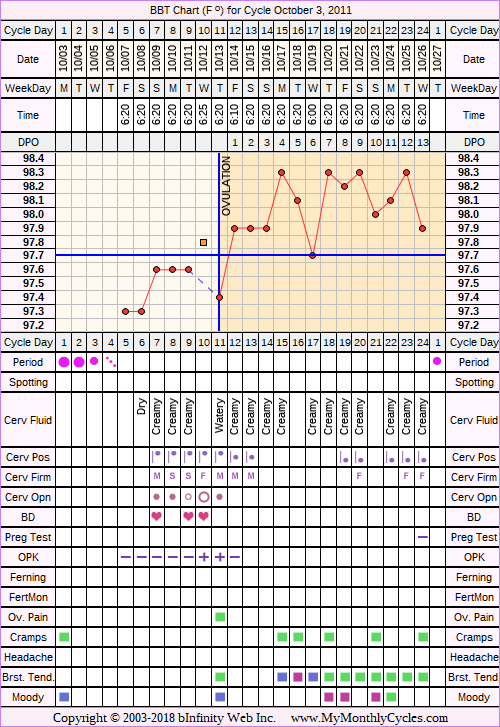 Fertility Chart for cycle Oct 3, 2011, chart owner tags: Biphasic, Ovulation Prediction Kits