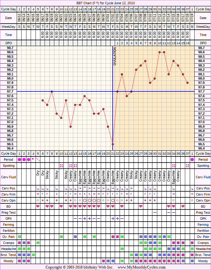 Fertility Chart for cycle Jun 12, 2010, chart owner tags: BFN (Not Pregnant), Biphasic, Ovulation Prediction Kits, Other Meds, Stress Cycle