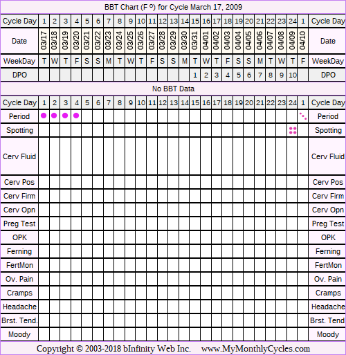 Fertility Chart for cycle Mar 17, 2009, chart owner tags: Acupuncture, After BC Implant, BFN (Not Pregnant), Endometriosis, Uterine Fibroids
