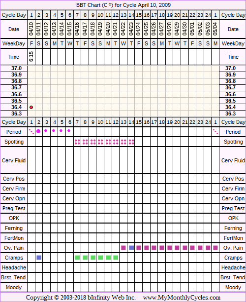 Fertility Chart for cycle Apr 10, 2009, chart owner tags: Acupuncture, After BC Implant, BFN (Not Pregnant), Endometriosis, Herbal Fertility Supplement
