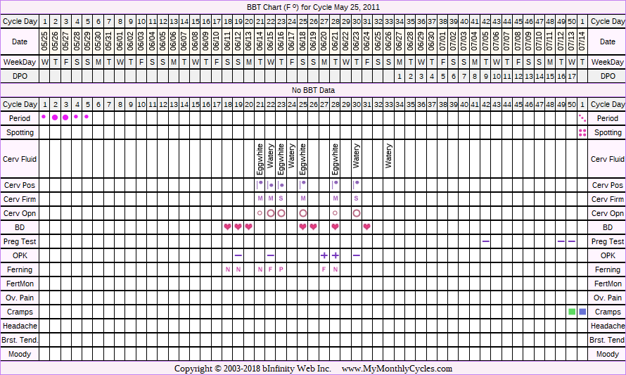Fertility Chart for cycle May 25, 2011, chart owner tags: Ovulation Prediction Kits
