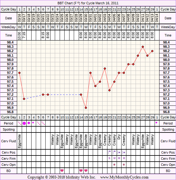 Fertility Chart for cycle Mar 16, 2011