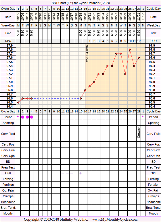 Fertility Chart for cycle Oct 5, 2020